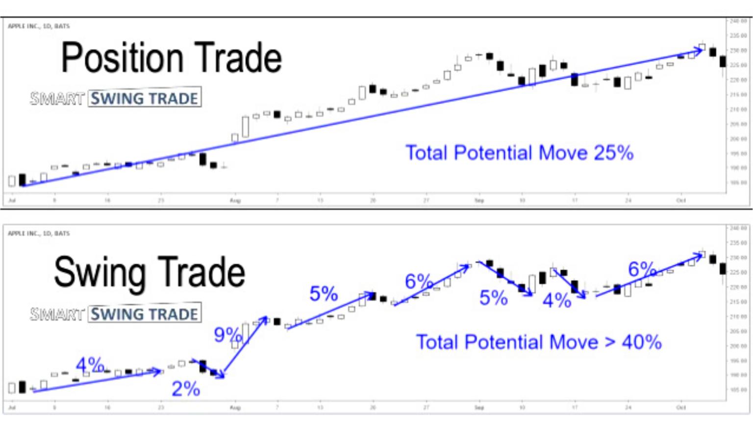 Position Trading Vs Swing Trading